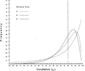 figure illustrating skewed distributions